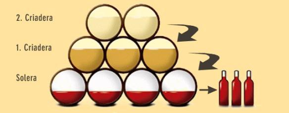 Solera-systemet. Foto: www.rumforum.de